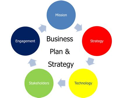 Example of timetable in business plan
